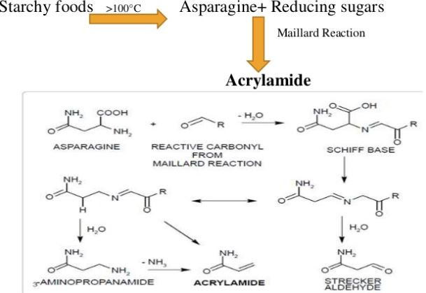 formation acrylamide